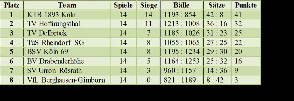Abschlusstabelle Bezirksliga 2 Männer KTB 1893