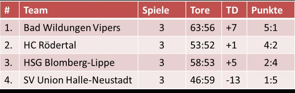 Abschlusstabelle 3. Halle/Saale Cup - SV Union Halle-Neustadt